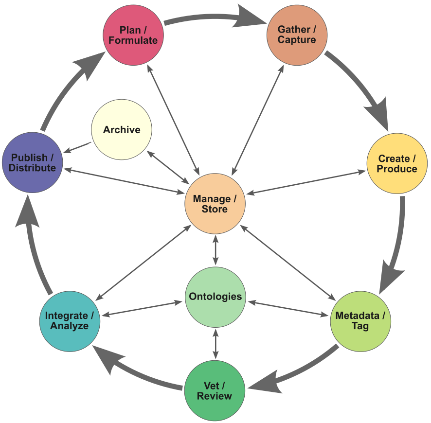 Content Workflow with a Knowledge Graph