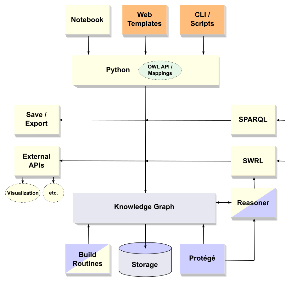 CWPK Basic Architecture