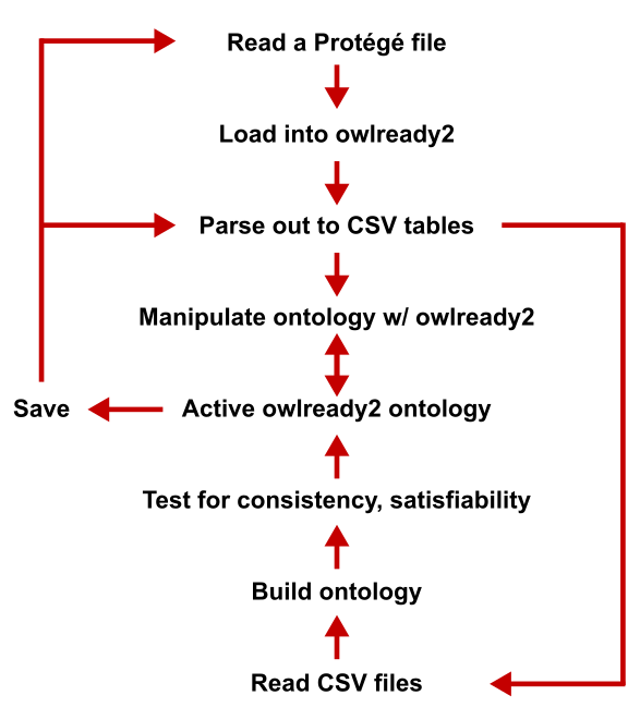 General Workflow of the KBpedia Project