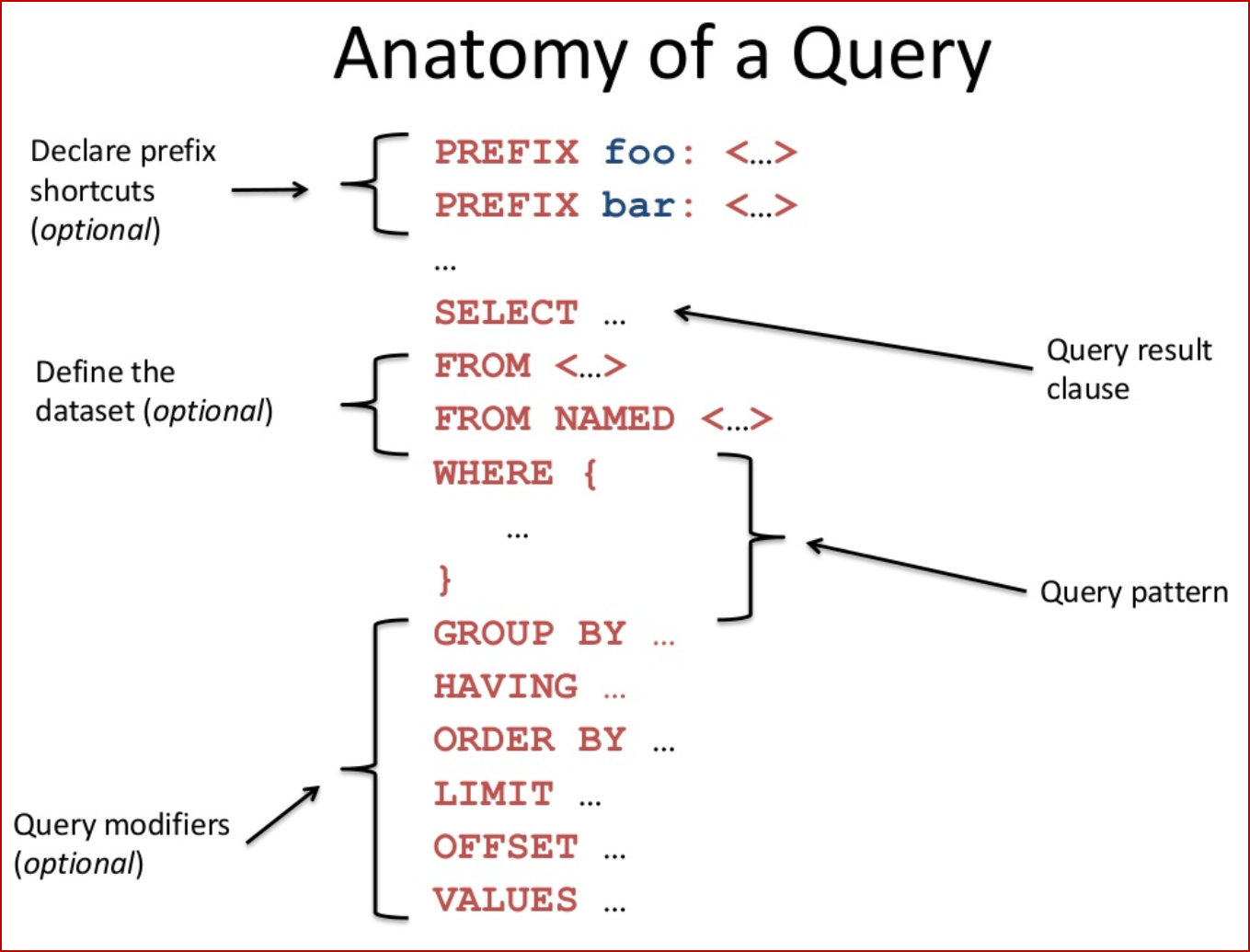SPARQL Query Specification