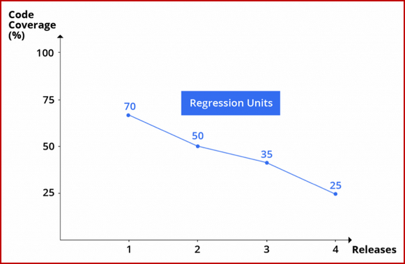 Declining Usefulness of Unit Tests