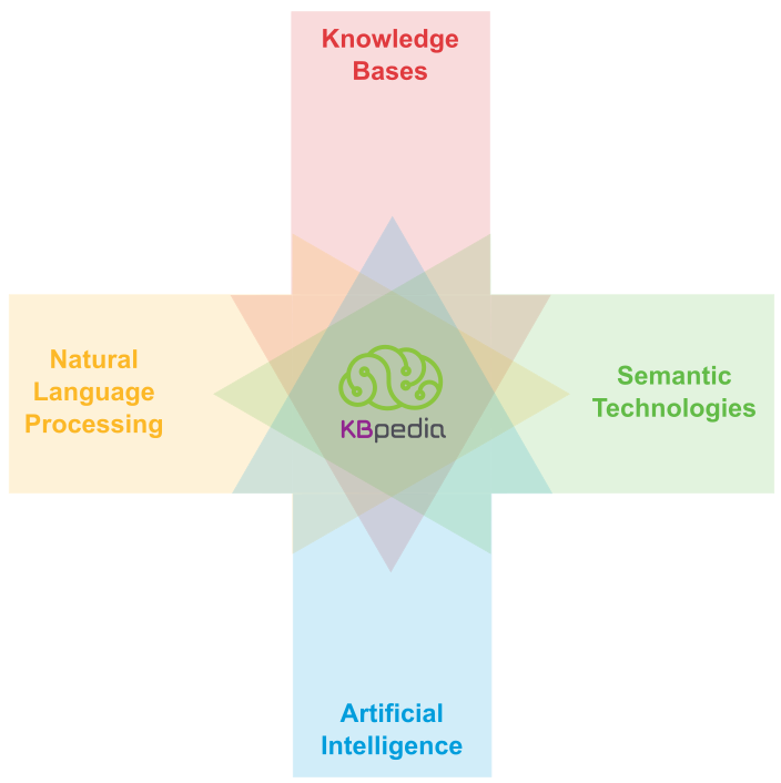 Natural language processing, semantic technologies, knowledge bases, artificial intelligence
