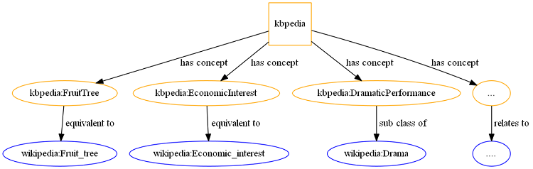 Text Classification Using ESA and SVM
